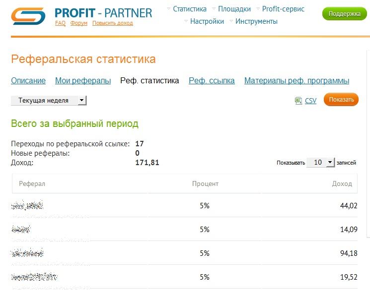 Реферальная программа в Profit-Partner