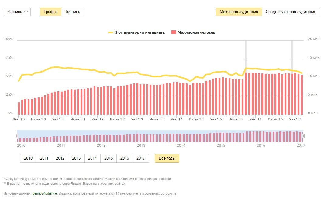Статистика аудитории Украины в Яндексе за последние годы