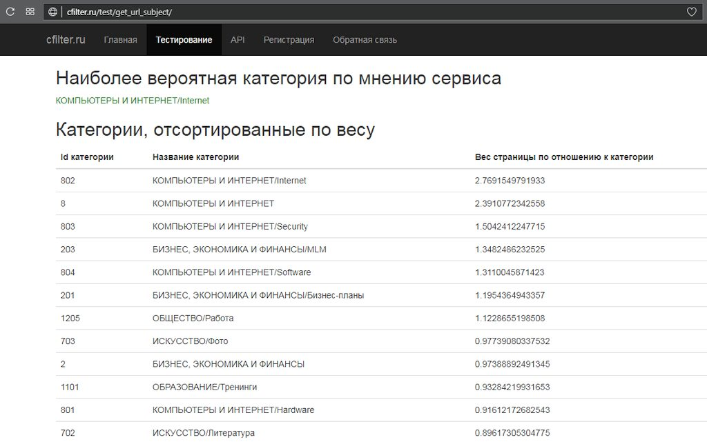 Определение тематики сайта в сервисе cfilter.ru